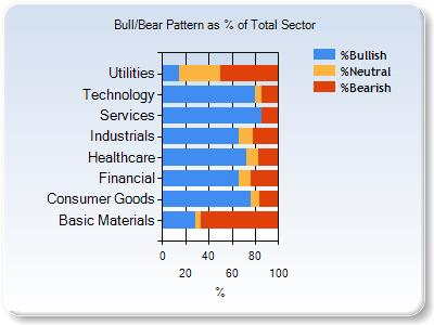 no sector chart